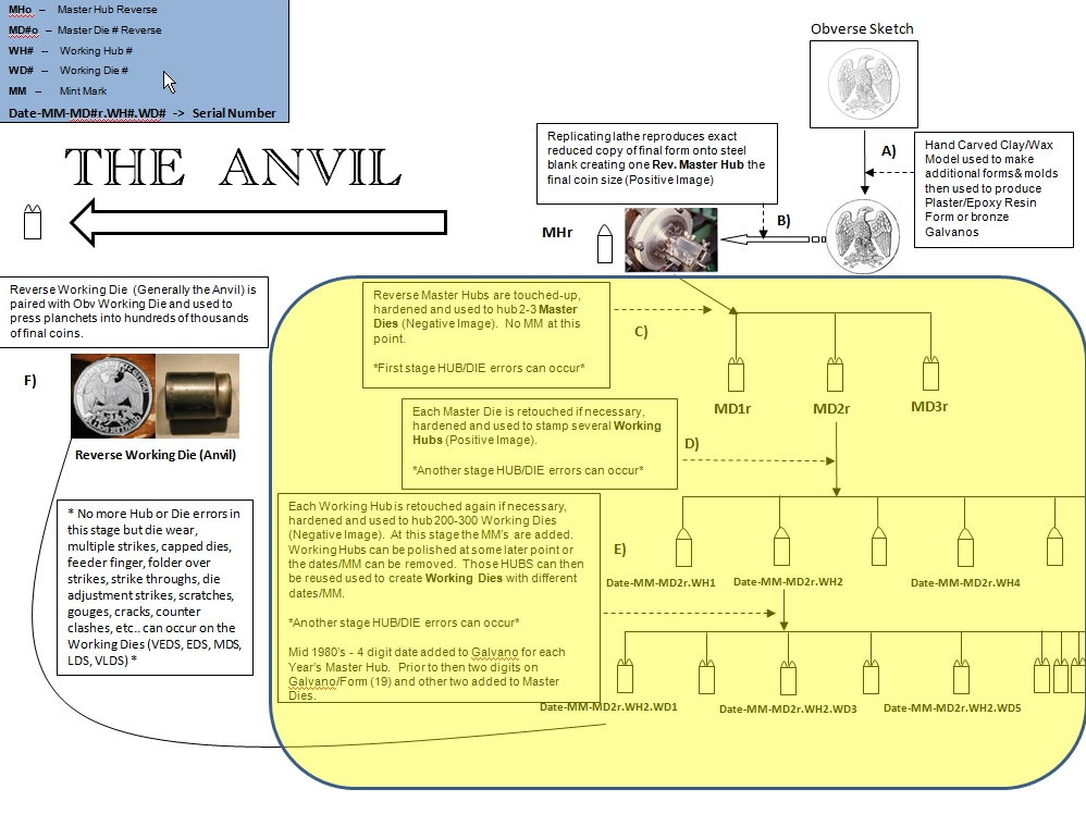 The Anvil Die image and it's role in the coin minting process