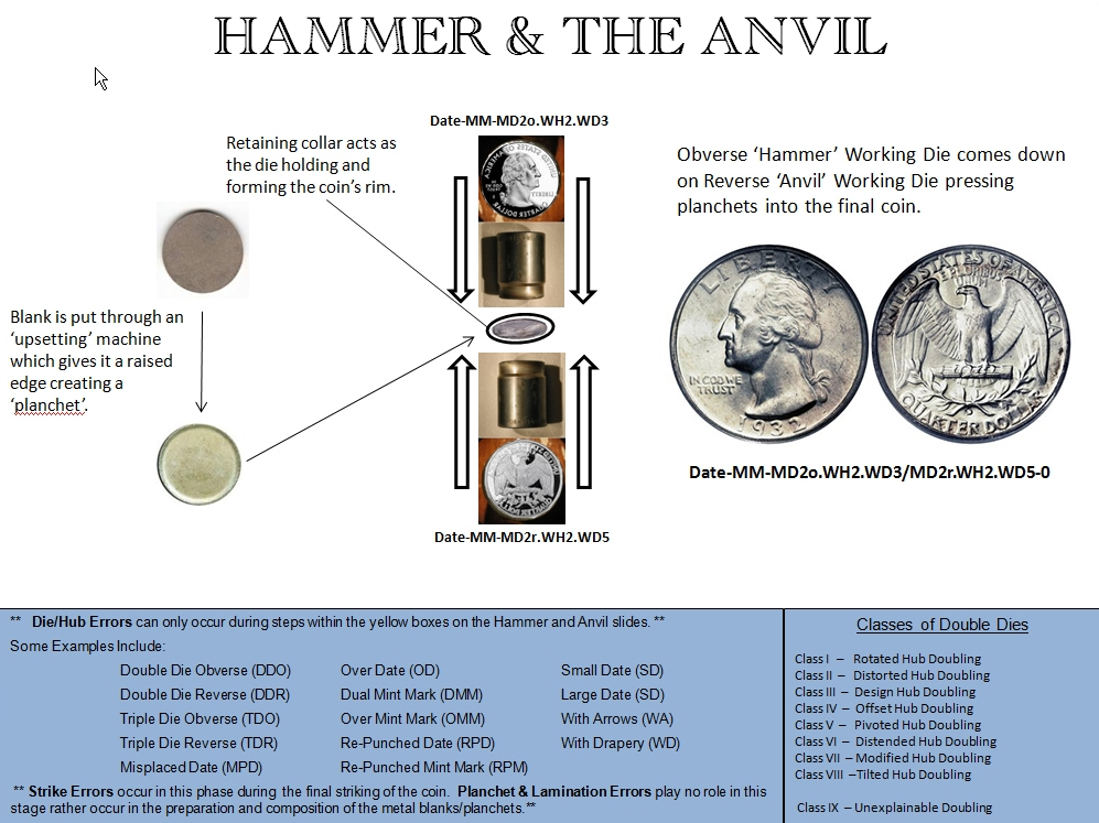 The Hammer and the Anvil Die Images